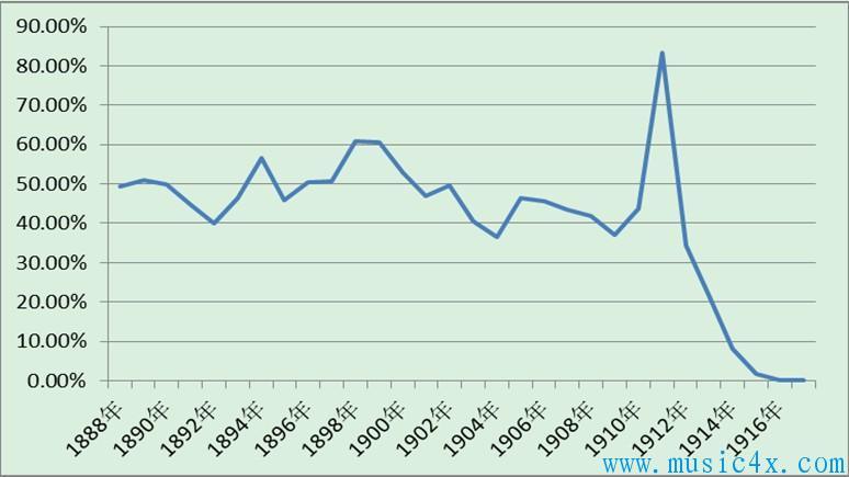 鸦片收入占拱北海关总收入的比重(1888-1916年)